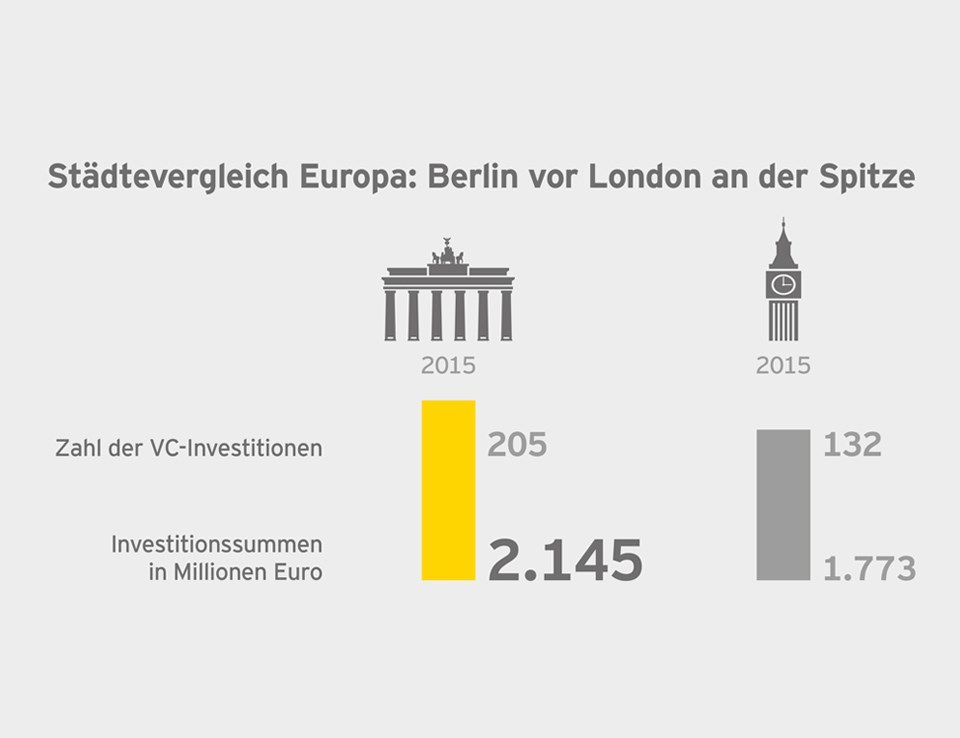 Start-up-Barometer Germany – infographics