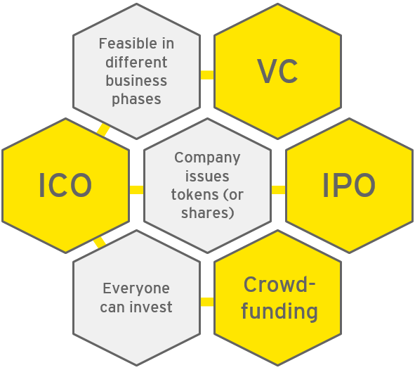 ICO: Feasible in different business phases - VC; Company issues tokens (or shares) - IPO; Everyone can invest - Crowd-funding