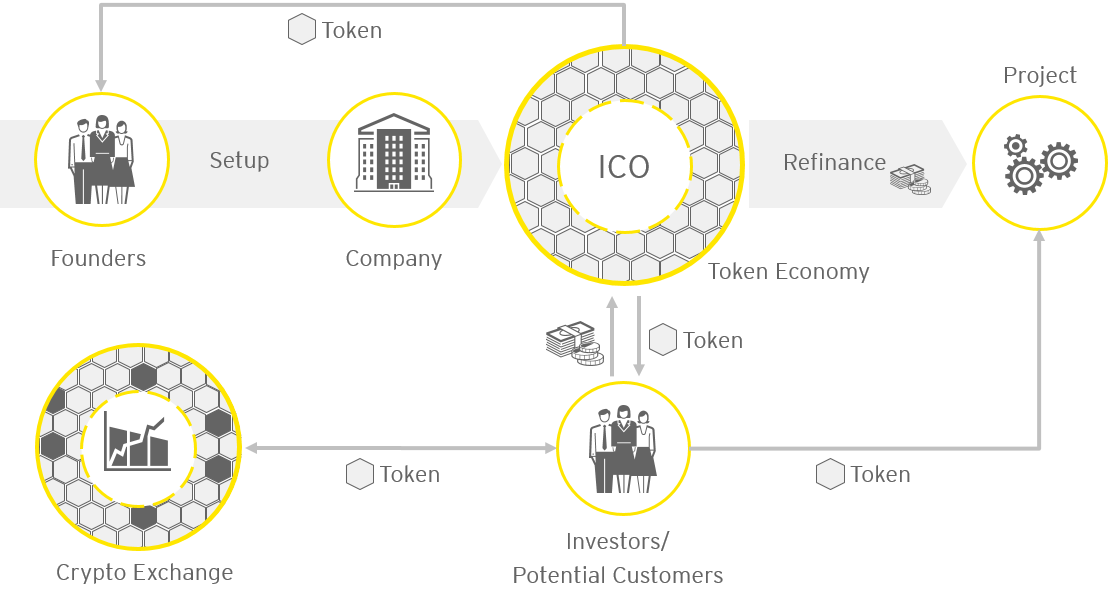 ICO Tokens