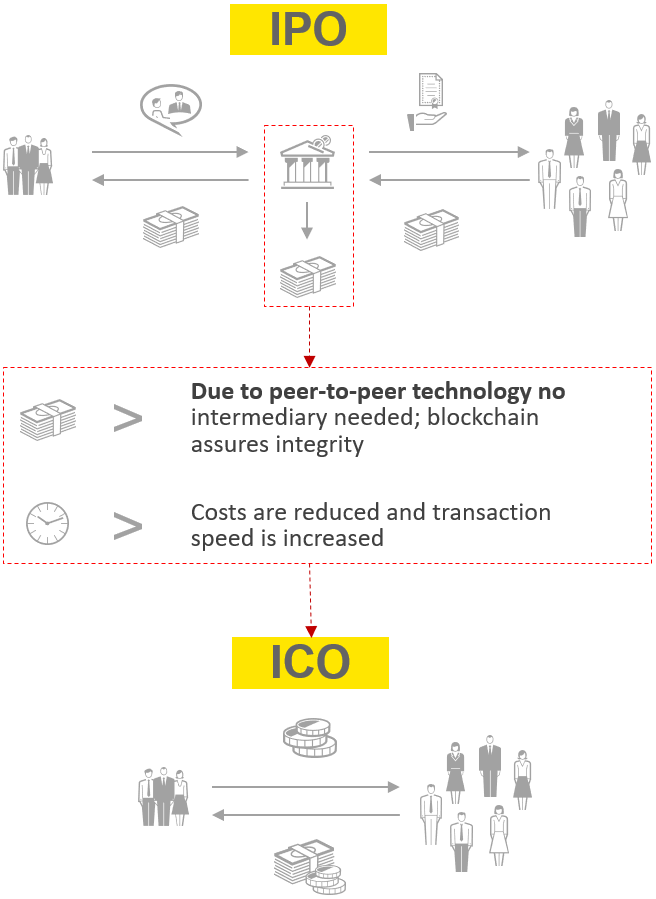 IPO and ICO