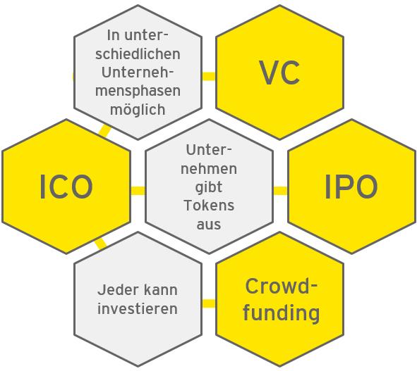 ICO: In unterschiedlichen Unternehmensphasen möglich - VC; Unternehmen gibt Tokens aus - IPO; Jeder kann investieren - Crowd-funding