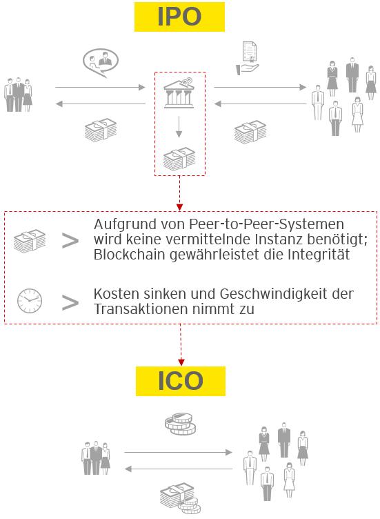 IPO und ICO